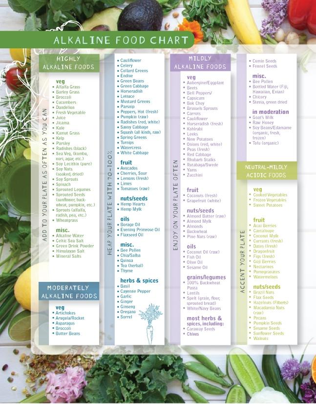 Alkaline food list part 1 treat rosacea